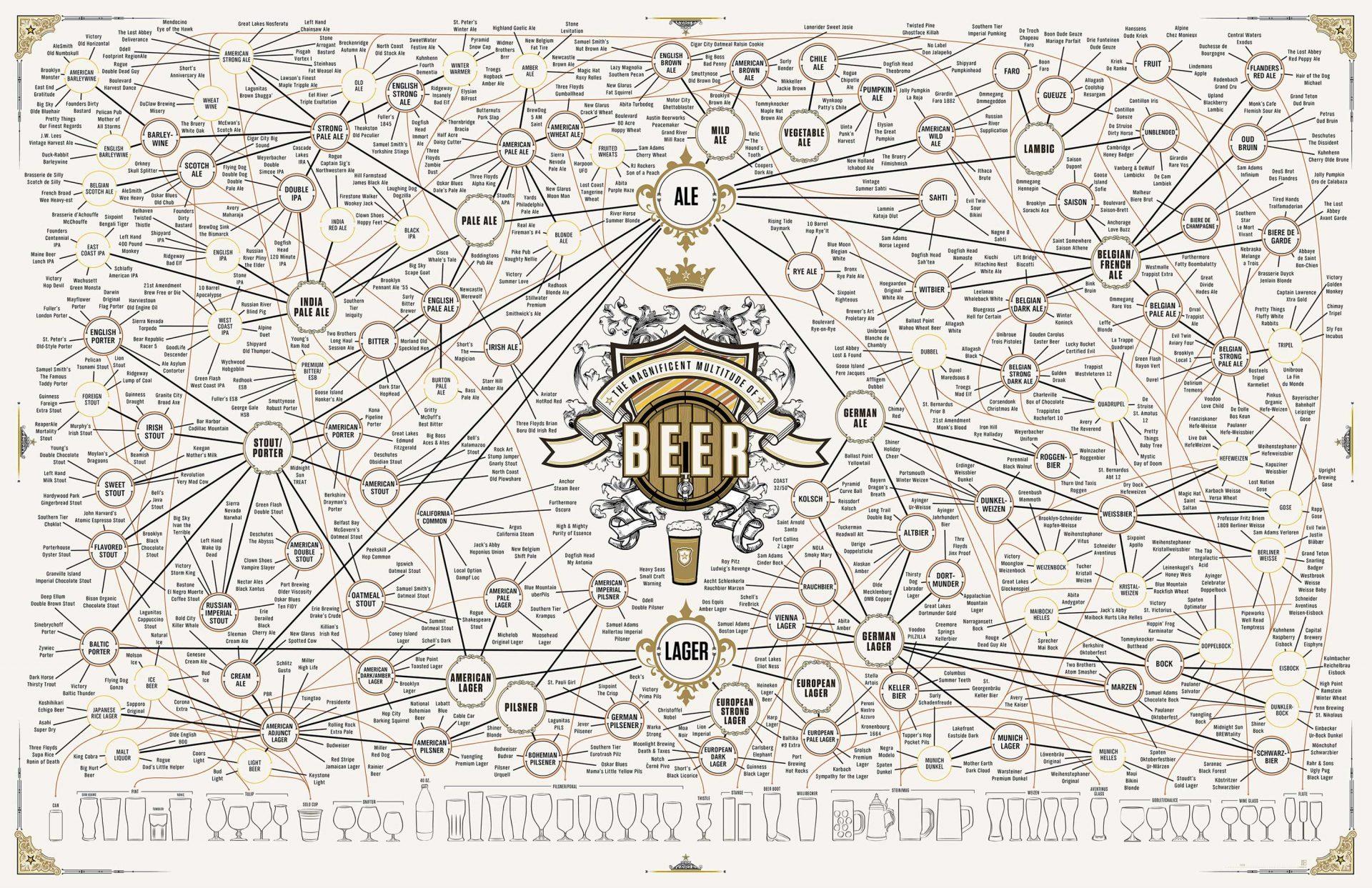 Gli stili della birra video image